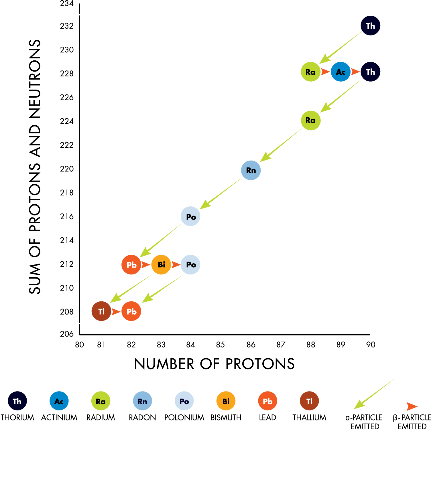 thorium decay chain