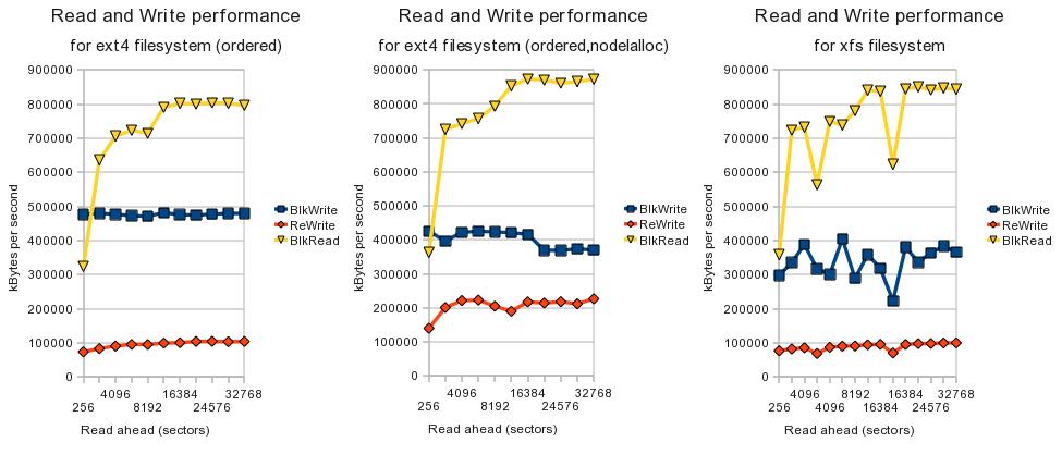 Performance tests on 48 TB SATA Infortrend RAID Storage, ext4 and xfs