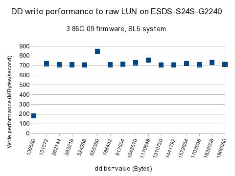 Performance tests on 72 TB Infortrend ESDS RAID Storage