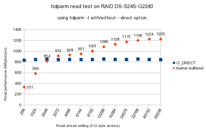Performance tests on 72 TB Infortrend ESDS RAID Storage