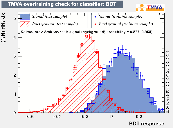 overtrain_BDT.png